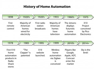 HomeAutomationHistory