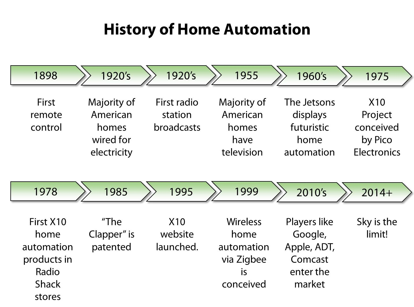 Home Automation Archives Daedtech