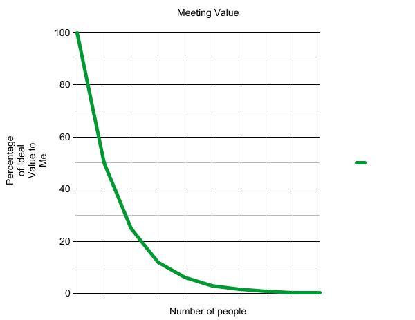MeetingValueGraph