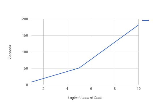 LogicalLinesOfCodeComprehensionTime